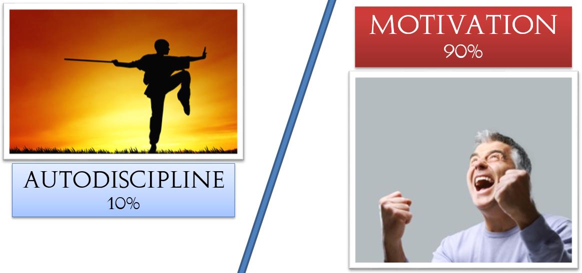 3e principe : L'équilibre indispensable à la réussite